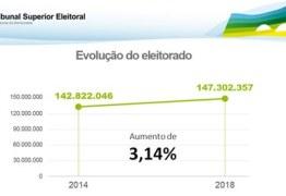 ELEIÇÕES 2018: Mais de 147 milhões de eleitores vão às urnas no dia 7 de outubro