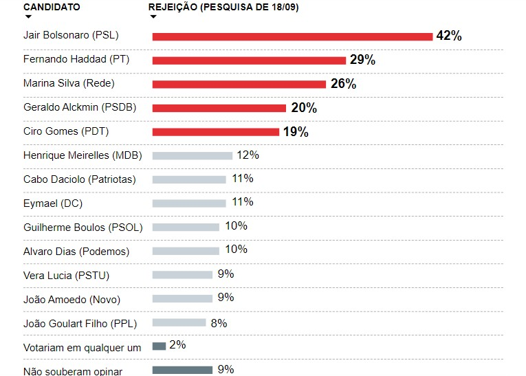 Untitleda 2 - PESQUISA IBOPE: Haddad cresce 11 pontos e fica em 2º lugar; Bolsonaro lidera com 28%