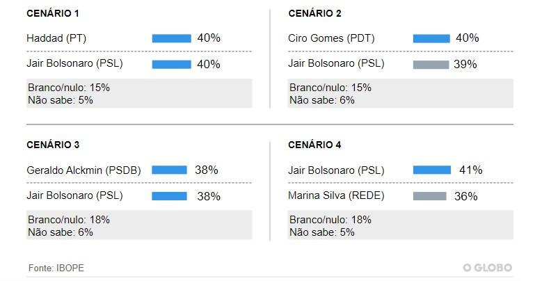 Untitledb 1 - PESQUISA IBOPE: Haddad cresce 11 pontos e fica em 2º lugar; Bolsonaro lidera com 28%