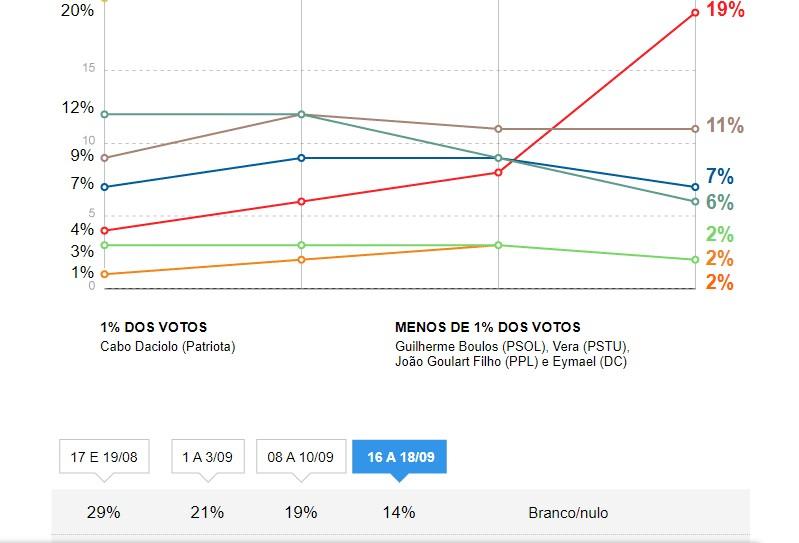 Untitlede 2 - PESQUISA IBOPE: Haddad cresce 11 pontos e fica em 2º lugar; Bolsonaro lidera com 28%