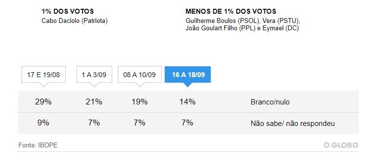 Untitledp 3 - PESQUISA IBOPE: Haddad cresce 11 pontos e fica em 2º lugar; Bolsonaro lidera com 28%
