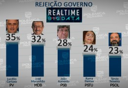 REAL TIME BIG DATA: Saiba agora qual o candidato a Governador mais rejeitado na pesquisa