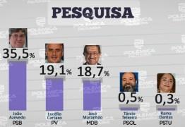 PESQUISA VERITÁ: João Azevedo dispara e tem 35% das intenções de votos, Lucélio e Maranhão empatam