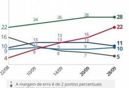DATAFOLHA: Hadddad segue encostando em Bolsonaro que não cresce nas pesquisas