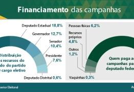 Candidatos a deputados federais ficam com metade dos recursos distribuídos pelos partidos