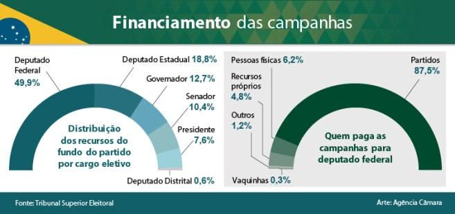 imgNoticiaUpload1537817452314 300x141 - Candidatos a deputados federais ficam com metade dos recursos distribuídos pelos partidos