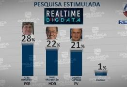 REAL TIME BIG DATA: Veja os novos números de intenção de voto para governador da Paraíba