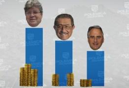 PRESTAÇÃO DE CONTAS: Saiba quanto cada candidato ao Governo do Estado recebeu para gastar na campanha eleitoral