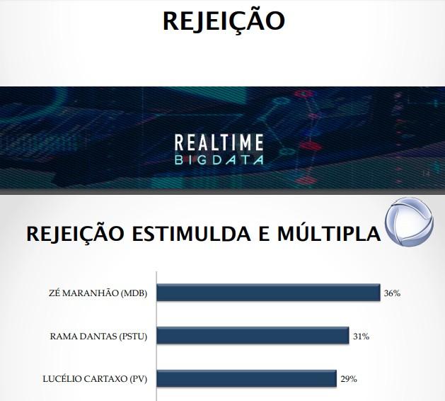 rejeição - REAL TIME BIG DATA: Maranhão lidera taxa de rejeição com Rama Dantas em segundo e Lucélio em terceiro