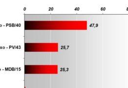 PESQUISA VERITÁ: João Azevedo se isola na liderança com 35,5%, Maranhão e Lucélio brigam pelo segundo lugar com menos de 20% cada – VEJA OS NÚMEROS