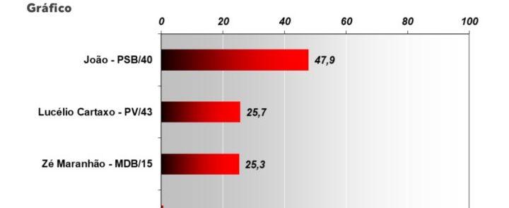 veritagrafico2 e1538257374847 - PESQUISA VERITÁ: João Azevedo dispara e tem 35% das intenções de votos, Lucélio e Maranhão empatam