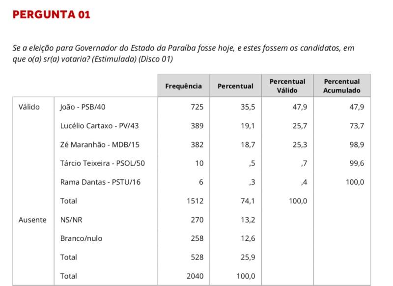 veritapesquisa1 - PESQUISA VERITÁ: João Azevedo dispara e tem 35% das intenções de votos, Lucélio e Maranhão empatam