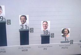 ÚLTIMO IBOPE: João Azevedo cresce e deve se eleger no domingo no primeiro turno – VEJA OS NÚMEROS