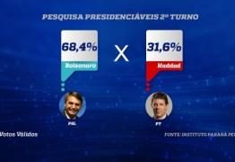 PARANÁ PESQUISAS NO ESTADO DE SP: Bolsonaro tem 68,4% dos votos válidos contra 31,6% de Haddad