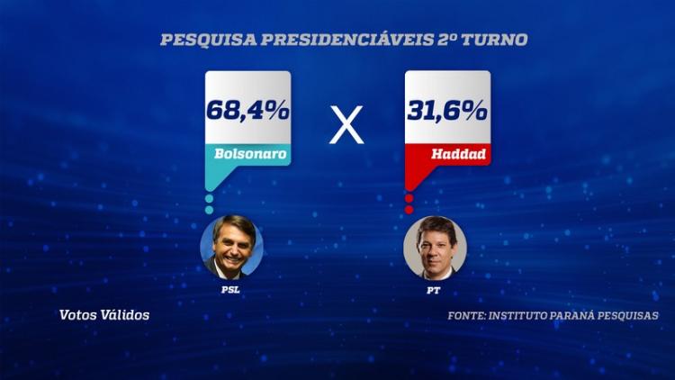 PESQUISA 2º TURNO PRESIDENTE 750x422 - PARANÁ PESQUISAS NO ESTADO DE SP: Bolsonaro tem 68,4% dos votos válidos contra 31,6% de Haddad