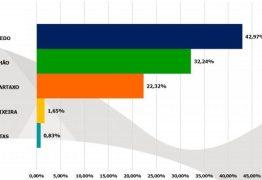 PESQUISA OPINIÃO: João Azevedo tem 42% das intenções de votos, seguido de Maranhão com 32% e Lucélio aparece em terceiro