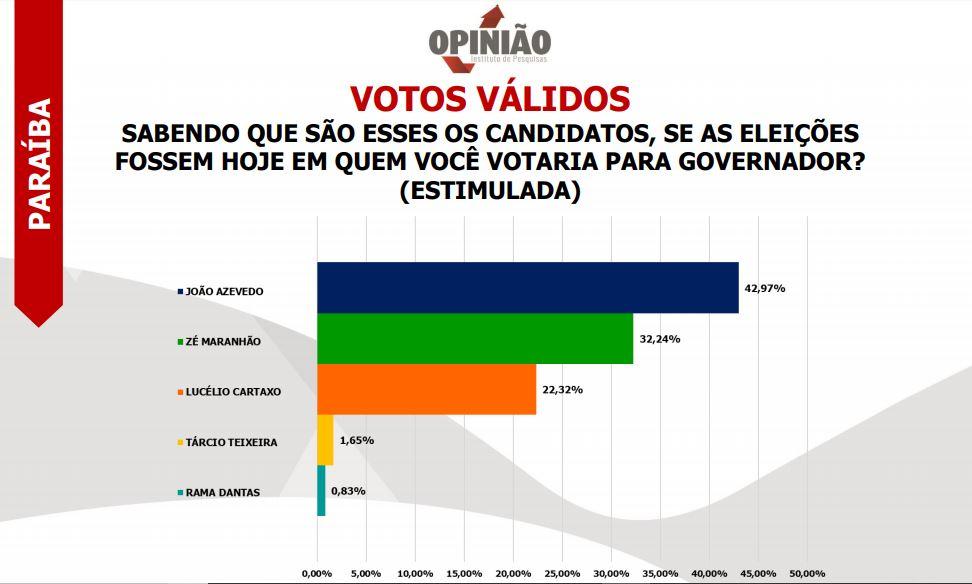 PESQUISA OPINIÃO VOTOS VÁLIDOS - PESQUISA OPINIÃO: João Azevedo tem 42% das intenções de votos, seguido de Maranhão com 32% e Lucélio aparece em terceiro