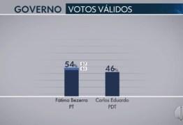 IBOPE – RN: Fátima lidera com 54% das intenções de votos; Carlos Eduardo tem 46%