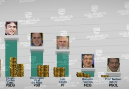 CONTAS DE CAMPANHA: candidatos ao Senado recebem mais de R$ 7 milhões para campanha eleitoral