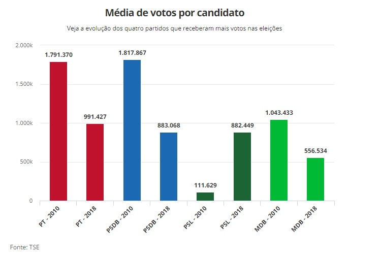 grafico senadores partidos - PT e PSDB perdem mais de 30% dos votos para senador; PSL dispara e fica em 3º lugar