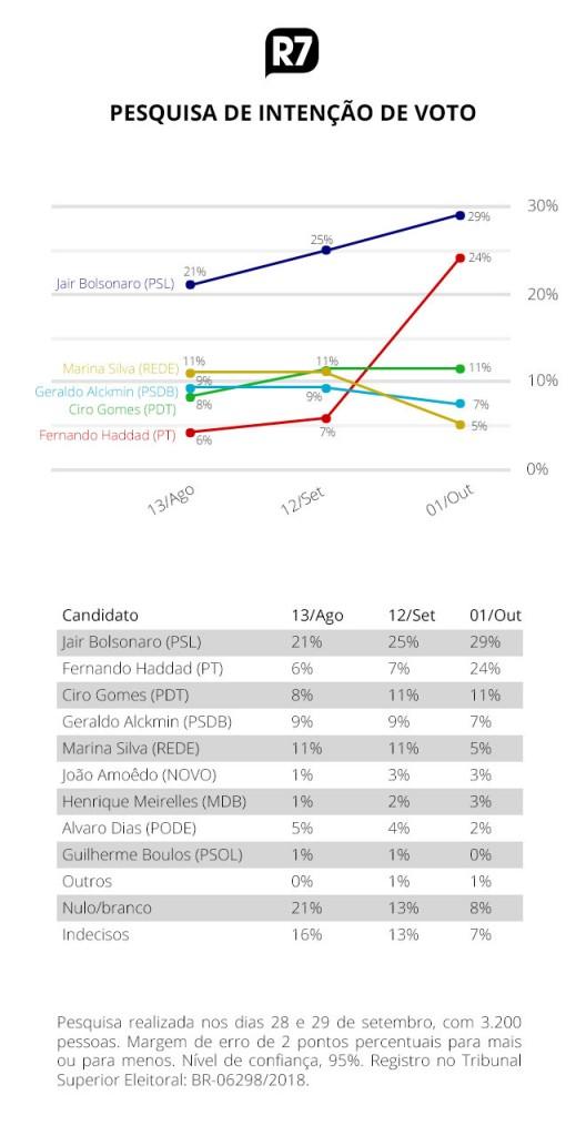 pesquisa 01102018193351575 528x1024 - RealTime Big Data: Bolsonaro tem 29%; Haddad, 24% e Ciro, 11%