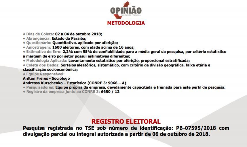 pesquisa opinião metodologia 1 - PESQUISA OPINIÃO: João Azevedo tem 42% das intenções de votos, seguido de Maranhão com 32% e Lucélio aparece em terceiro