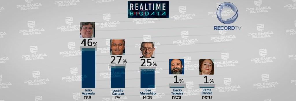 pesquisa real time big data 1024x350 - PESQUISA REAL TIME BIG DATA: João Azevedo cresce e pode ganhar em primeiro turno e tem mudança no segundo lugar