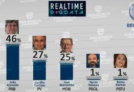 PESQUISA REAL TIME BIG DATA: João Azevedo cresce e pode ganhar em primeiro turno; há novidade no segundo lugar