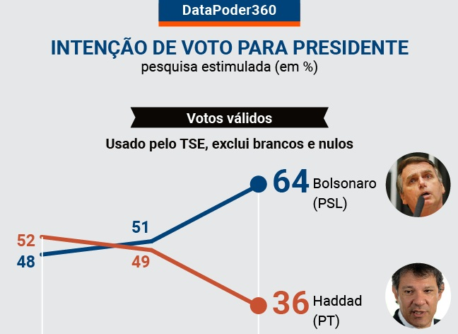 pesquisa votos válidos 1 - PESQUISA DATAPODER: Bolsonaro tem 64% e Haddad, 36% das intenções de voto
