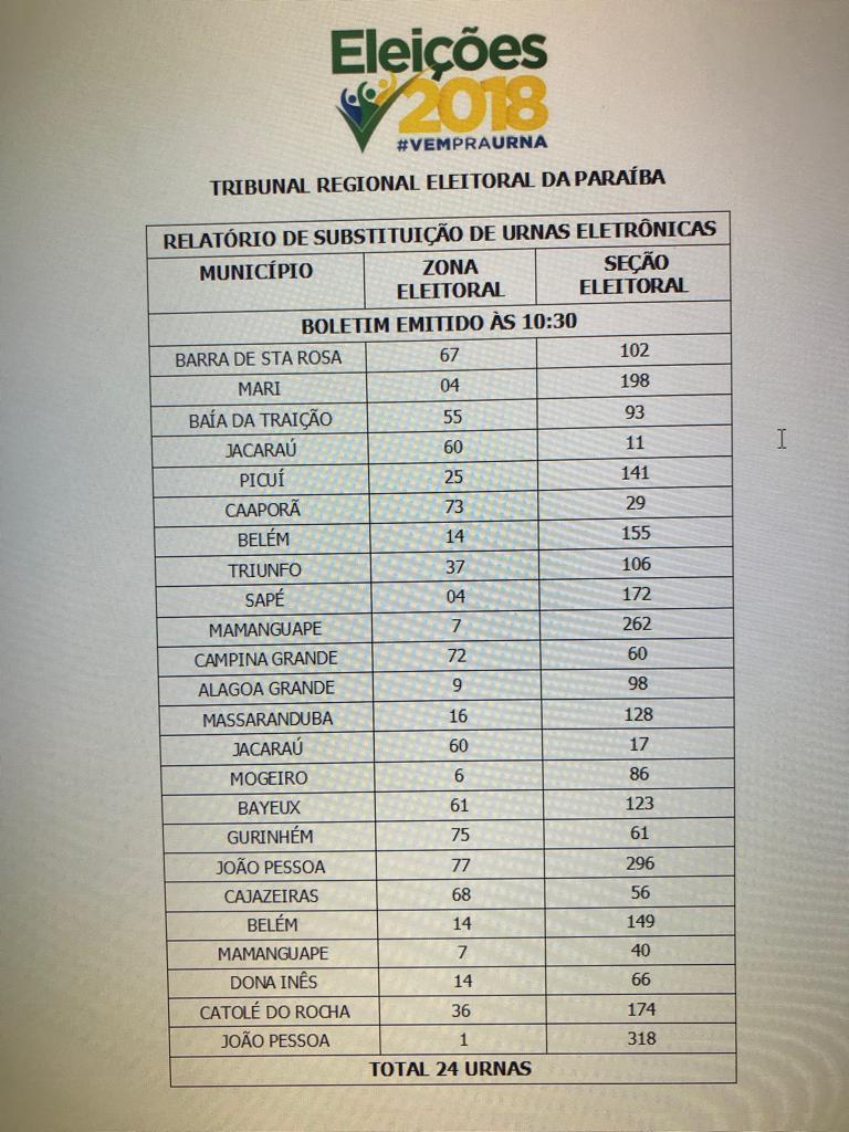 urnas 1 - TRE substitui 24 urnas em duas horas de votação, na PB