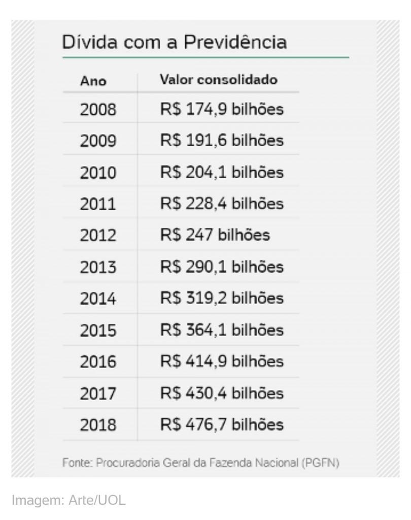 Screenshot 20181118 1510172 - Dívidas com a Previdência quase triplicam em dez anos e atingem R$ 476,7 bi