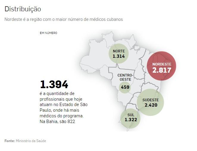 distribuição médicos - Bolsonaro encerra coletiva ao ser questionado sobre saída de Cuba do Mais Médicos