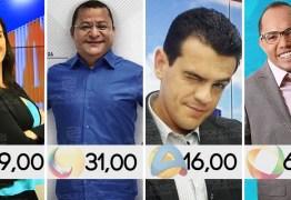 IBOPE TV: Pesquisa revela crescimento da Arapuan nos programas matutinos, emissora sobe uma posição