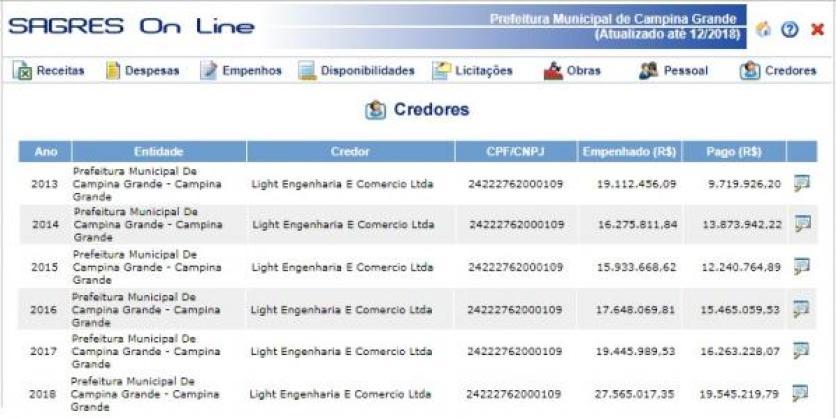 0022 300x150 - Romero Rodrigues pagou quase R$ 90 milhões a empresa envolvida em escândalo que botou Roberto Santiago na Cadeia