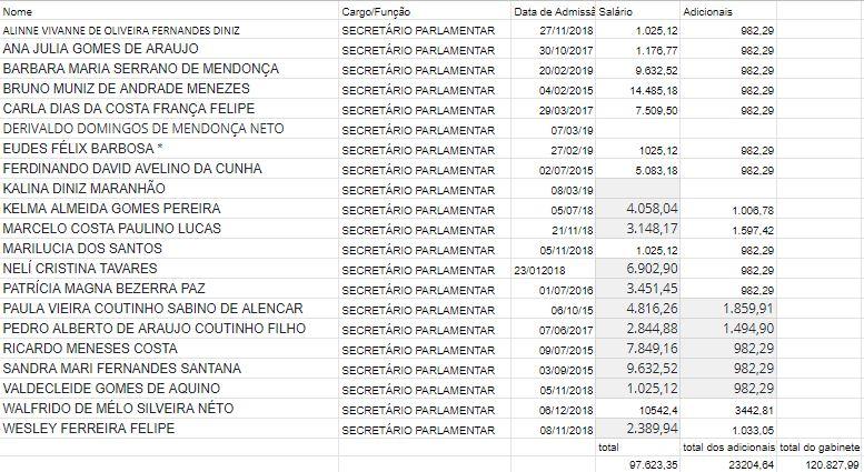 servidores-gabinete-Dami%C3%A3o Damião Feliciano mantém 21 assessores no gabinete e gasta mais de R$ 120 mil com salários
