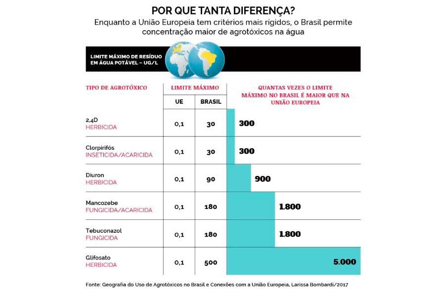 figura7 - COQUETEL BATIZADO: 12 agrotóxicos são detectados na água potável que abastece João Pessoa; Veja outras cidades