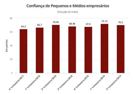 ggrafico 300x212 - 43% dos pequenos empresários aprovam reforma da Previdência; 25% rejeitam, mostra pesquisa