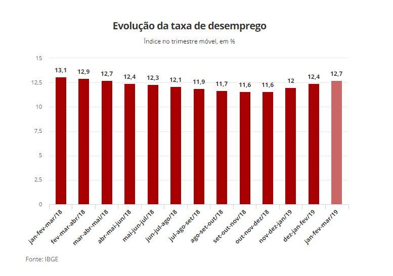 Capturar 35 - Paraíba tem a menor taxa de desemprego do Nordeste, diz IBGE