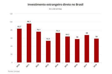 Gráfico - Incertezas e anos de PIB decepcionante deixam Brasil menos atrativo para empresas estrangeiras