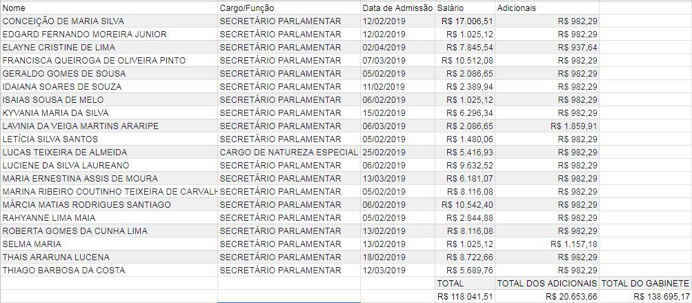 PRINTS GABINETE RUY CARNEIRO - GABINETE DO DIA: confira os gastos de gabinete de Ruy Carneiro, deputado de longa trajetória política