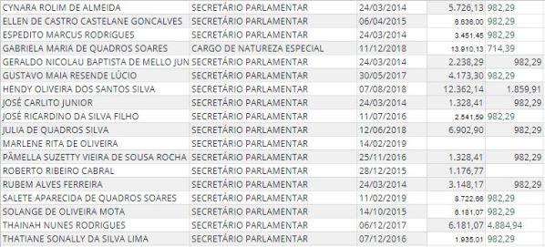 gasto 300x136 - GABINETE DO DIA: confira os gastos do deputado Aguinaldo Ribeiro