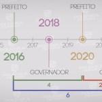 montagem468 - PRORROGAÇÃO DE MANDATOS DOS PREFEITOS: O ideal seria eleições gerais em 2022. O que você acha? - Por Rui Galdino