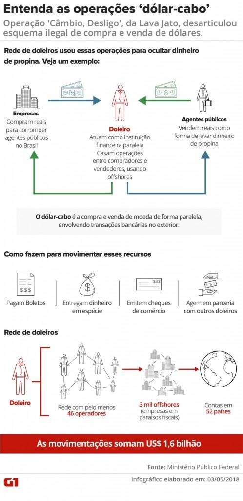 operacao dolar cabo 498x1024 - LAVAGEM DE DINHEIRO: PF mira funcionários do banco do brasil em nova fase da Lava Jato