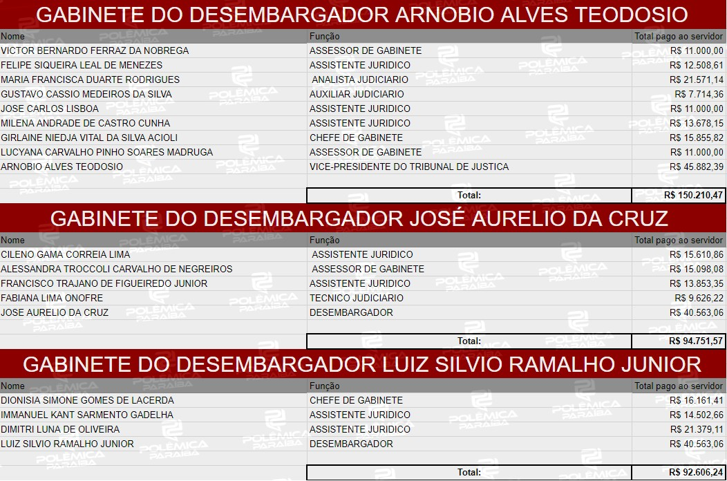 6 - LUPA DO POLÊMICA: Quanto ganham os desembargadores do TJPB e suas equipes – CONFIRA TABELA COMPLETA