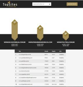 TOP 285x300 - Blog do Ninja lança novo layout e comemora figurar no 'Top10' dos blogs de política mais acessados da Paraíba