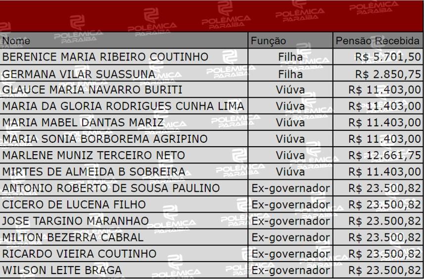 Tabela - LUPA DO POLÊMICA: Mesmo com decisão do STF contrária ex-governadores, viúvas e filhas recebem pensões na Paraíba