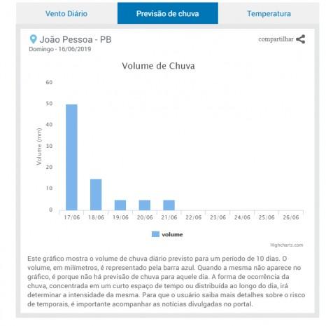 dafs 466x465 - ALAGAMENTOS E DESMORONAMENTOS: Previsão é de chuva volumosa e persistente entre Alagoas e Paraíba