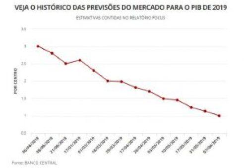 gráfico 300x206 - Mercado reduz previsão de alta do PIB de 2019 para 1%