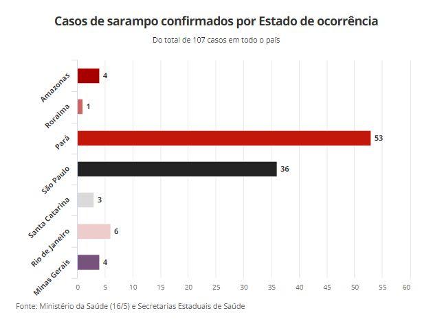 saramp1 - Registrados mais de 100 casos de sarampo no Brasil
