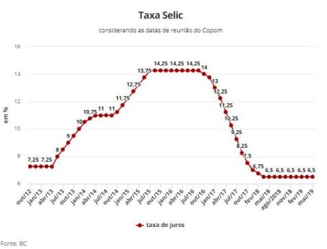 taxa 300x228 - Copom mantem juros básico estável em 6,5% ao ano mesmo com risco de recessão